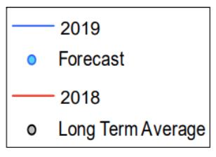 Water Level Legend 2019