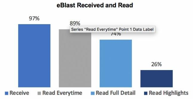 eBlast Survey Chart