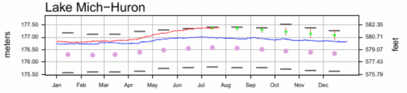 July 25 water levels.png