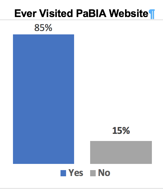 Website survey chart