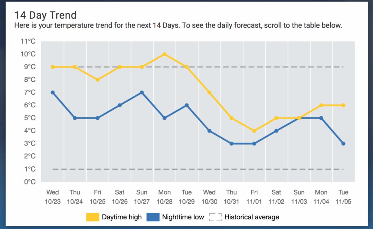 PaB Weather Trend