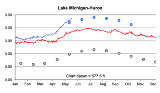 Water Levels 5.23.19