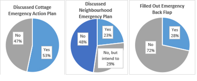 Emergency graphs
