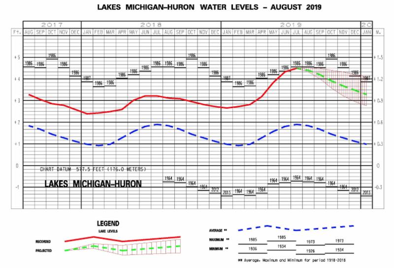 Lake Huron water levels 2019
