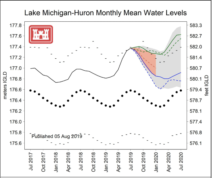 Forecasted WAter levels 2019-20