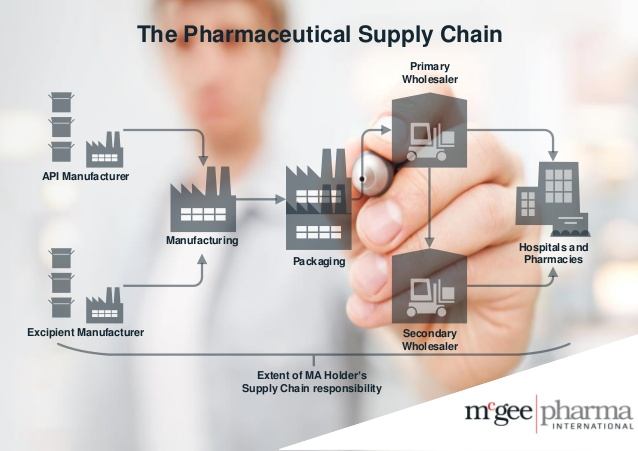 The Economics of Pharmaceutical Pricing: The Supply Chain