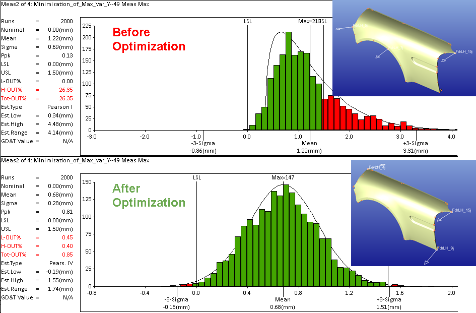 Optimize to reduce variation