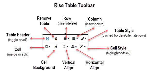 ARTICULATE RISE: Rise to the Challenge with Tables