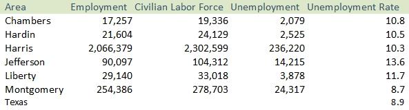 unemployment rate june 2020