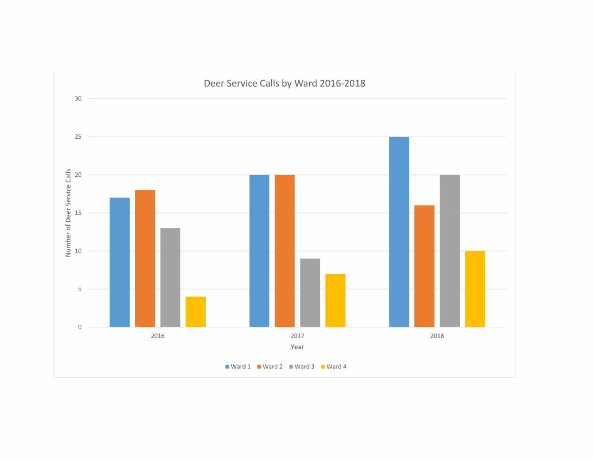 Deer Service calls by Ward 2016-2018