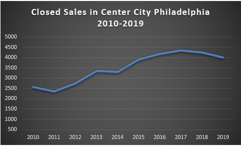 Philly Sales - Decade in Review