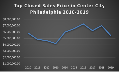 Top Price in Center City - Decade in Review