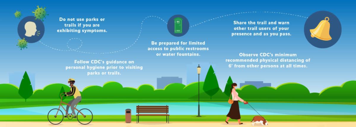 Infographic regarding park safety