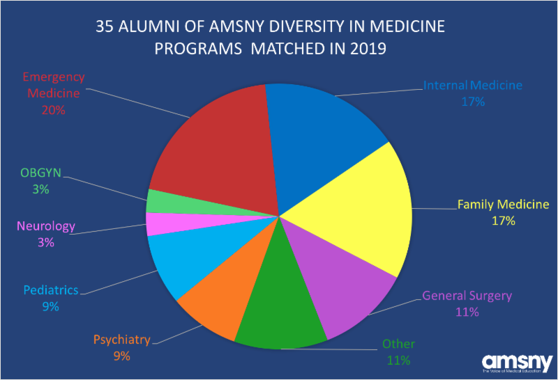 Medical Education News from AMSNY: May 2019