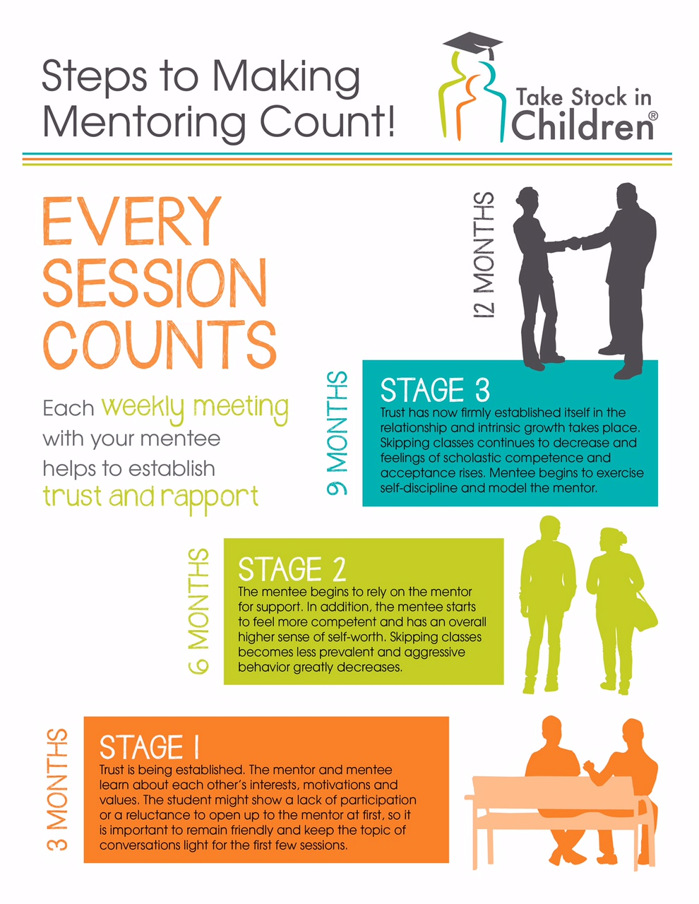 Steps to Making Mentoring Count