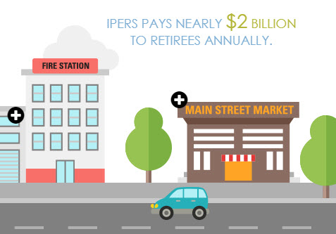 Main Street illustration with wording_ IPERS pays nearly _2 billion to retirees annually.