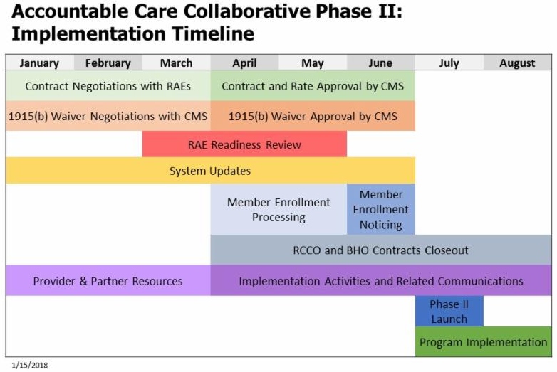 ACC Phase II timeline as of 1_15_2018
