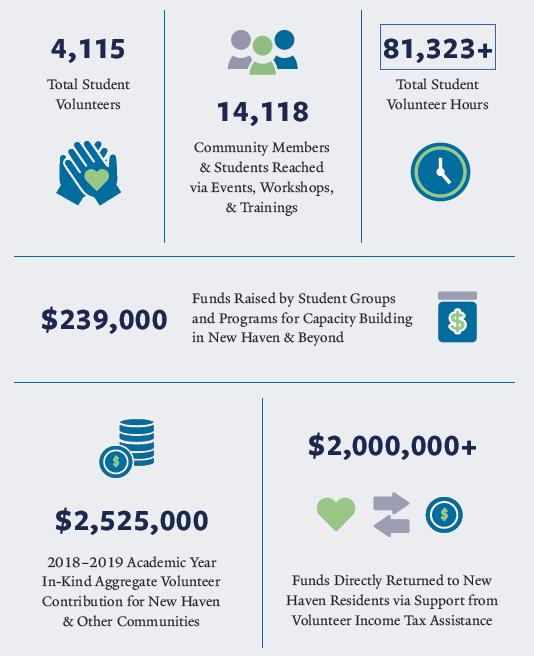 Impact of Dwight Hall in 2018-2019 Academic Year