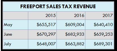 Freeport Sales Tax Revenue