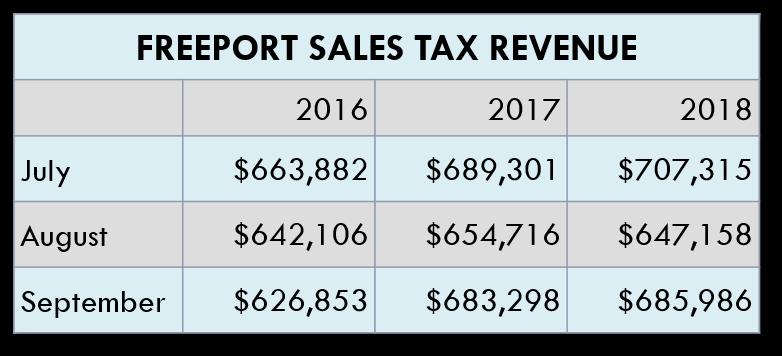 Sales Tax Revenue Chart