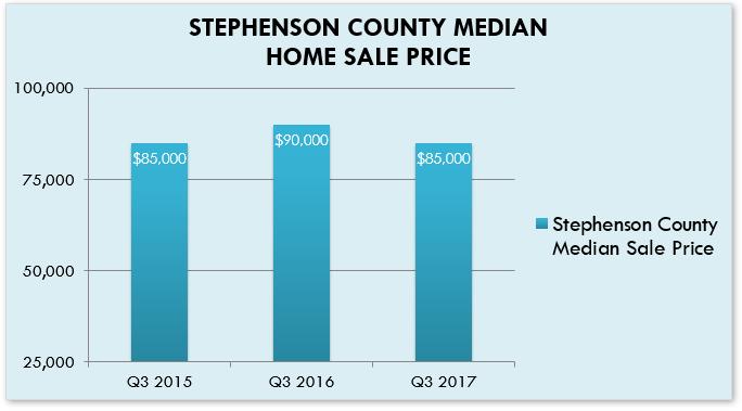 Home Sale Price Graph