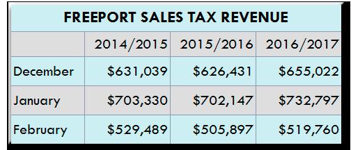 Sales Tax Revenue
