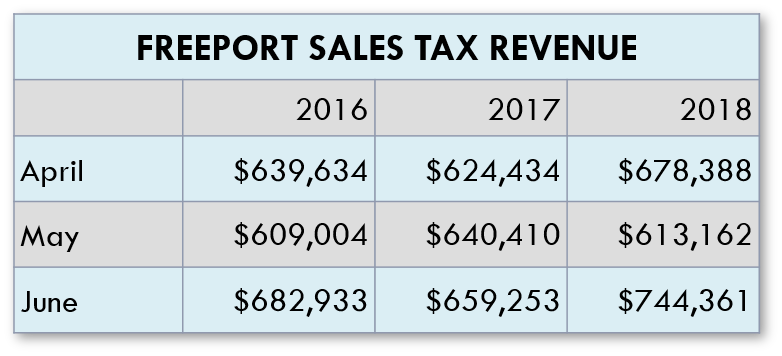 Sales Tax Data