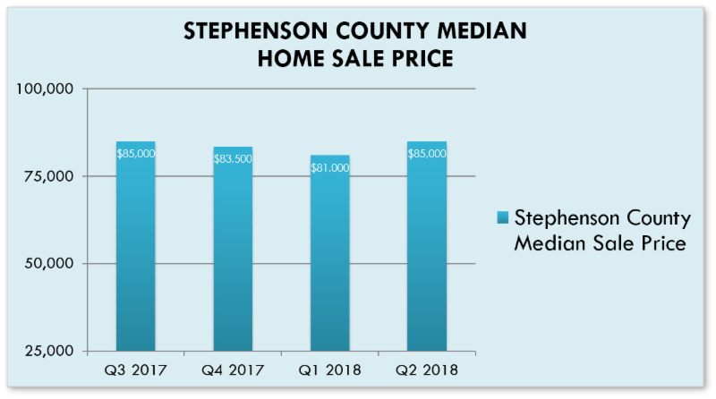 Home Sale Price Data