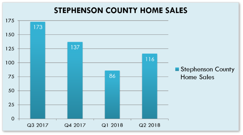 Home Sales Data