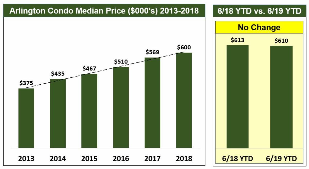 Arlington Real Estate Market Plateaus (So Far) in 2019