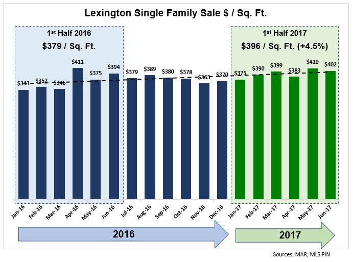 Lexington June 2017 Single Family Home Market Recap