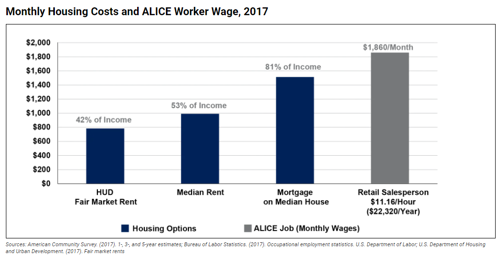 Monthly Housing Costs and ALICE Worker Wage, 2017