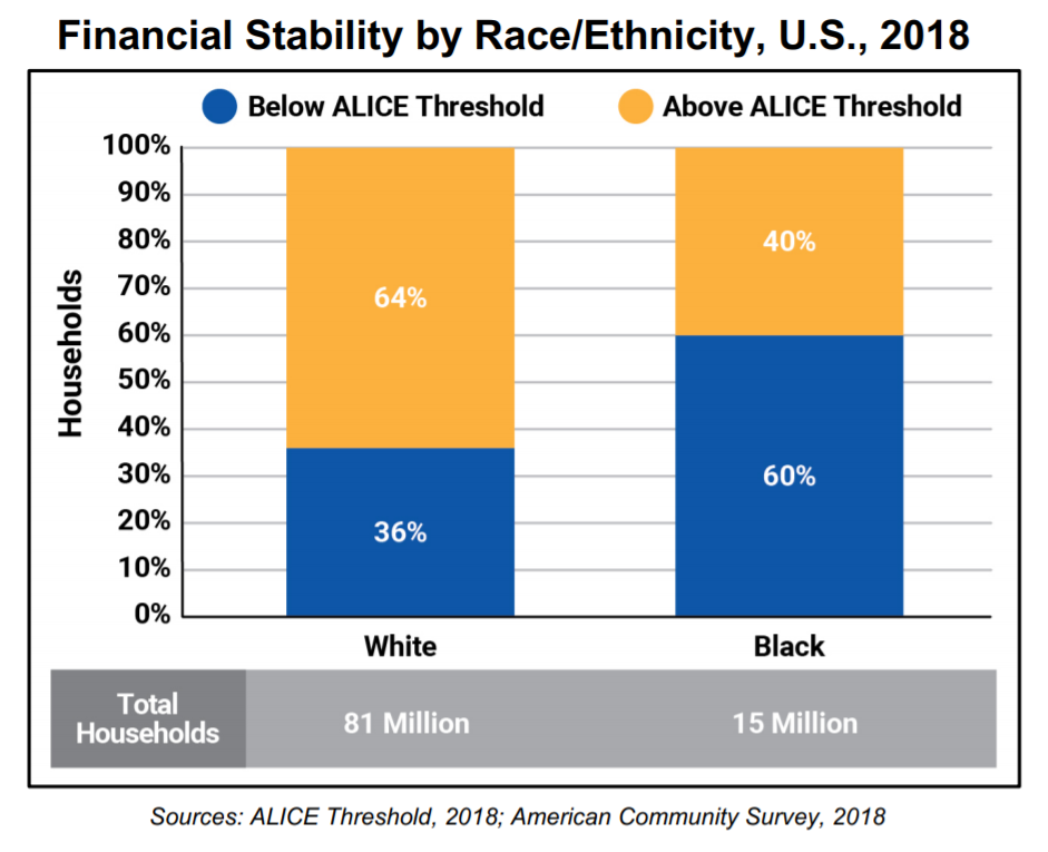 Financial Stability by Race/Ethnicity, U.S., 2018