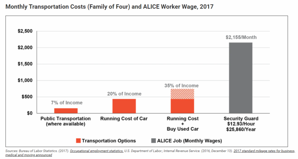 Monthly Transportation Costs (Family of Four) and ALICE Worker Wage, 2017 Graph