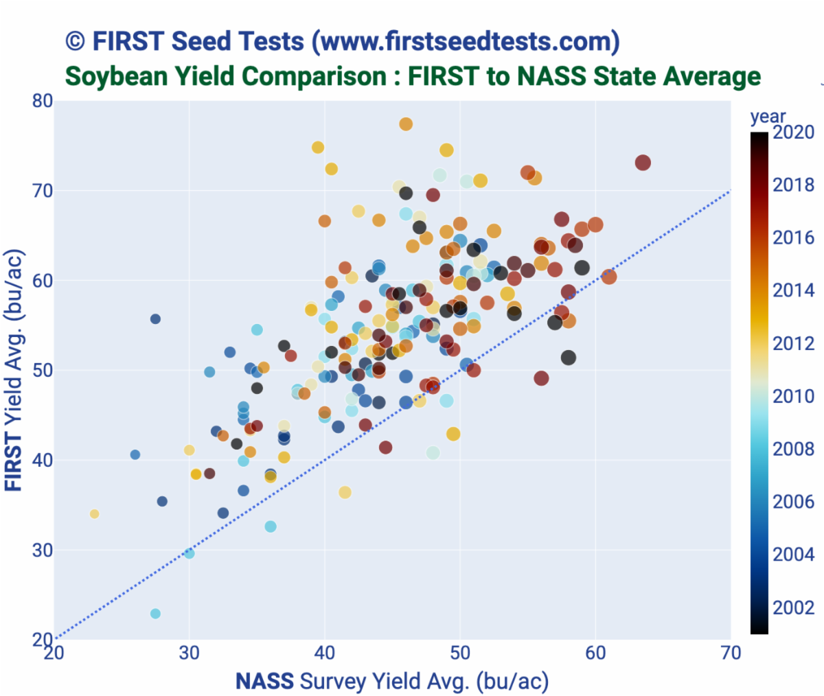 Soybean Yield NASS to FIRST comparison
