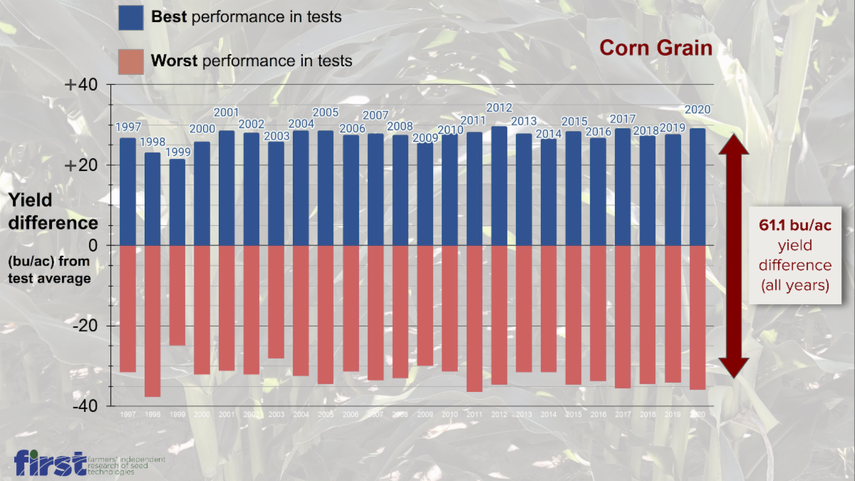 FIRST Corn grain comparative yield performance history 1997-2020