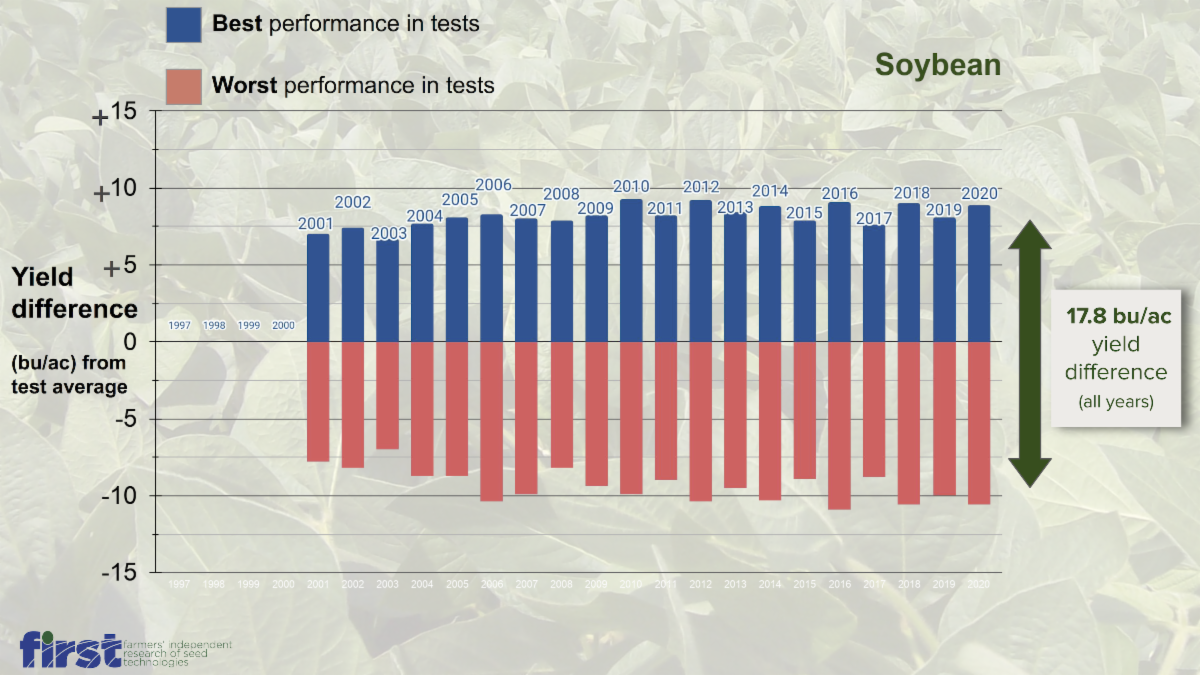 FIRST Soybean comparative yield performance history 1997-2020