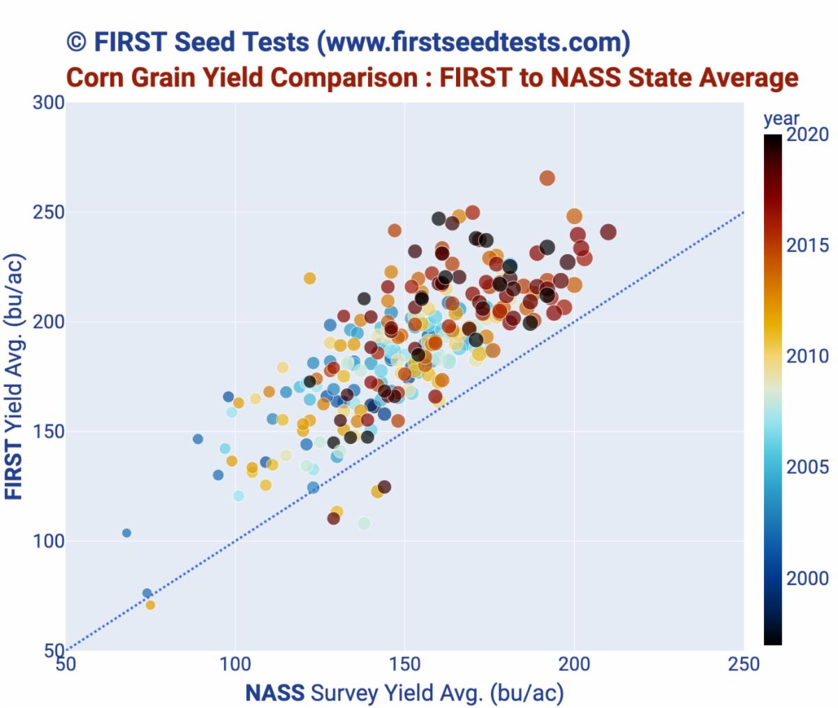 Corn Grain Yield NASS to FIRST comparison