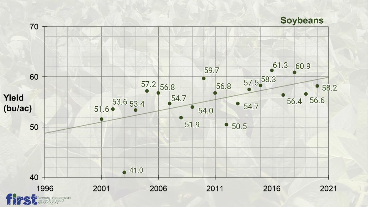 FIRST's 1997-2020 Soybean Program AverageYield (bu/ac) History