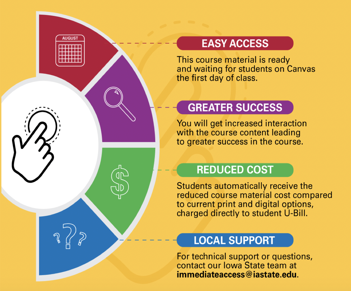 Go Digital and Support Student Affordability with Immediate Access