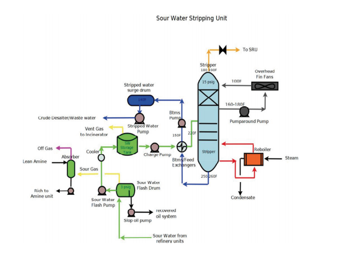 Sulfur Recovery sour water stripping unit