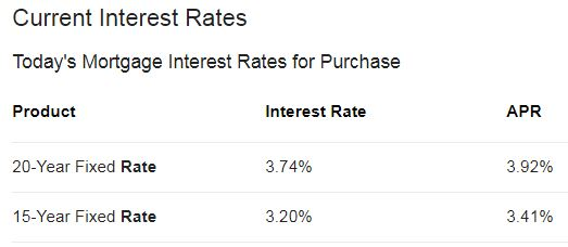 Todays interest rates