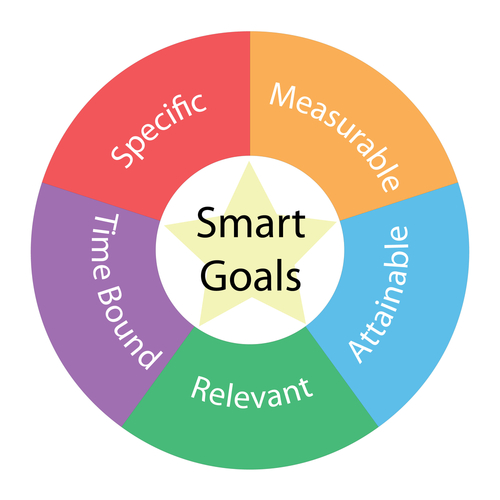Smart Goals circular concept with great terms around the center including specfic_ measurable_ attainable_ relevant_ time bound with a yellow star in the middle