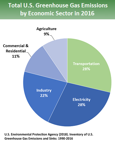 Total US Greenhouse Gas Emissions in the United States 2016