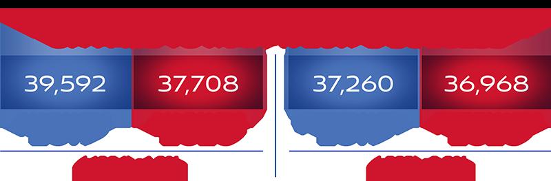 January vs. February