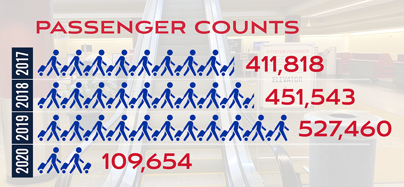 2020 Passenger Counts
