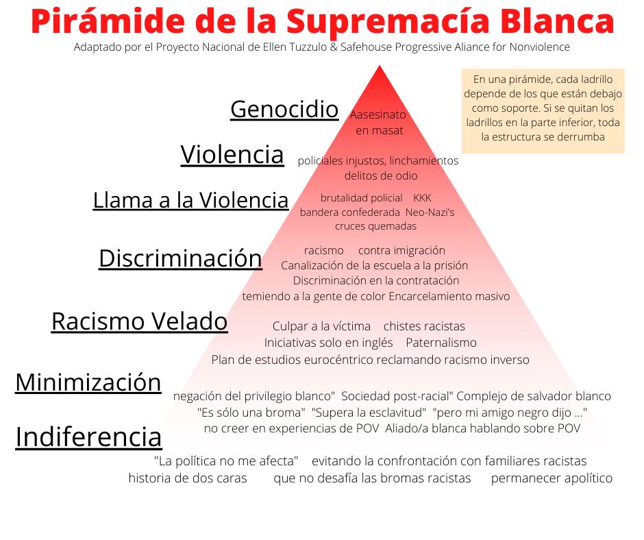 pyramide de la supremecia blanca