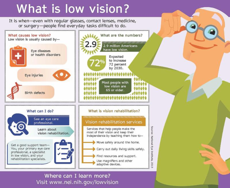 Cartoon style graphic of older male wearing glasses, graphic charts on eye health