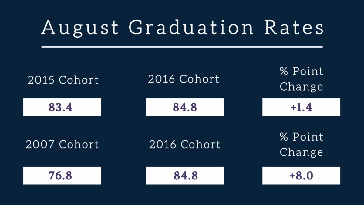 August graduation rates - 2016 cohort
