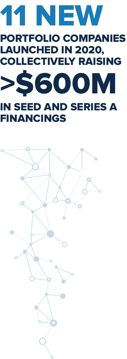 11 New Portfolio Companies Launched in 2020, Collectively Raising > $600M In Seed and Series A Financings